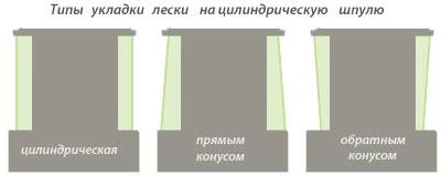 ukladka_na_shpul