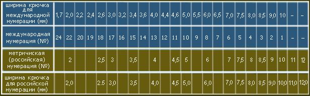 таблица нумерации крючков